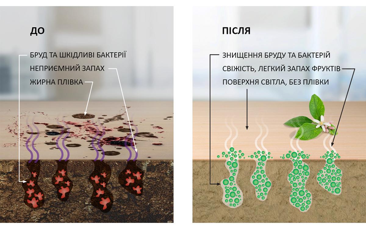 Как действует бітовая химия с пробиотиками на примере обычной поваренной поверхности?