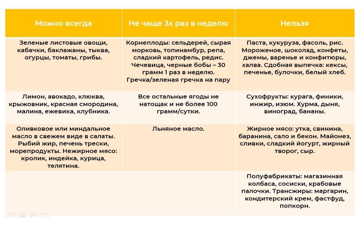 Таблица составления ежедневного меню для диабетиков