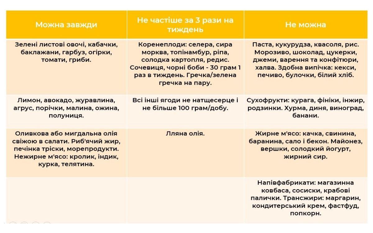 Таблиця складання щоденного меню для діабетиків